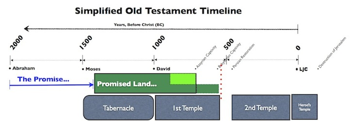Simplified Old Testament Timeline copy